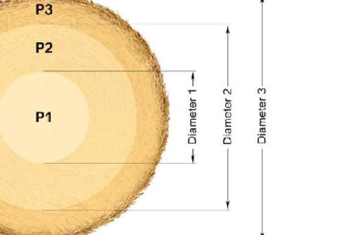 Pre-selection of bale density for each zone of the bale: core, mid and edge.